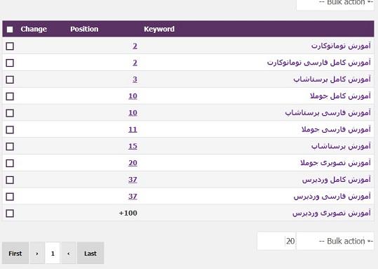 افزونه تولید گزارش سئوی سایت در وردپرس